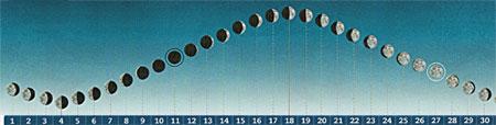 Awebdel com bigblog le soleil a rendez vous avec la lune - Lune montante et descendante ...